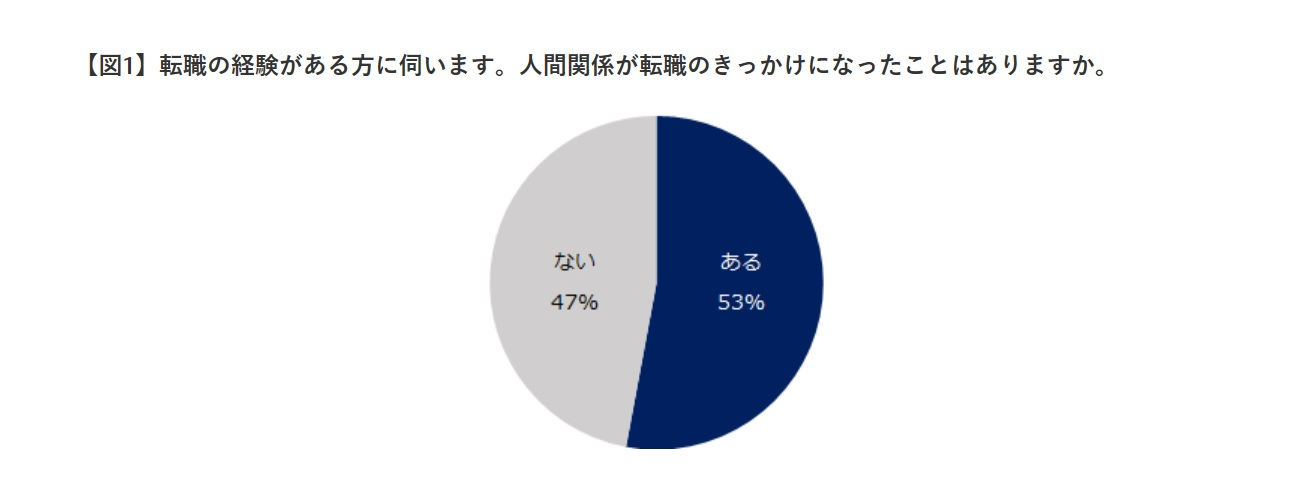 エン・ジャパン株式会社 1万人に聞く「職場の人間関係」意識調査